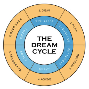 TheDreamCycle