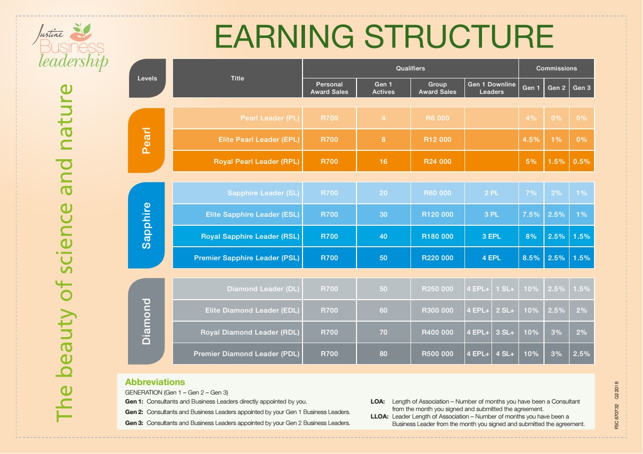 earningstructure